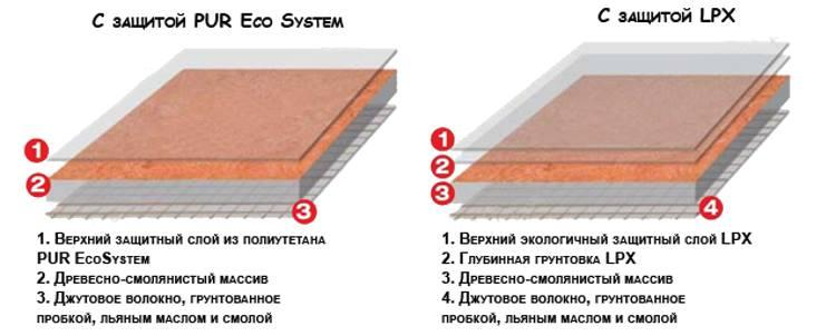 Натуральный линолеум с PUR и LPX покрытием